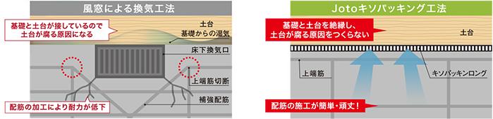 Jotoキソパッキング工法/従来の工法