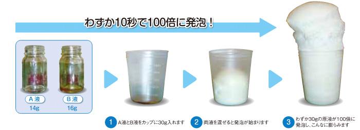 水で100倍に発泡、軽くて安全 わずか10秒で100倍に発泡!