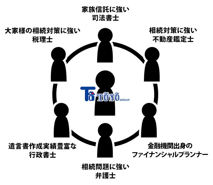 安心のネットワーク